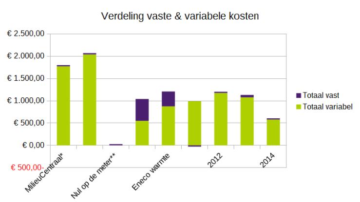 verdeling_energierekening_vast_variabel
