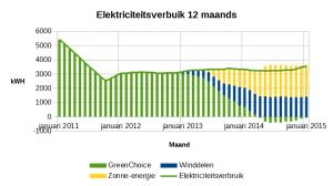 2015_januari_elektriciteitsverbruik_en_opwekking_12_maanden