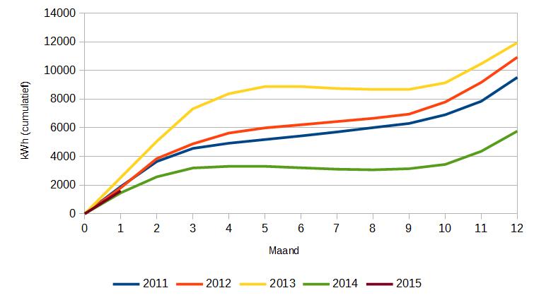 Netto energieverbruik (gas en elektra) in kWh. Cumulatief per jaar.