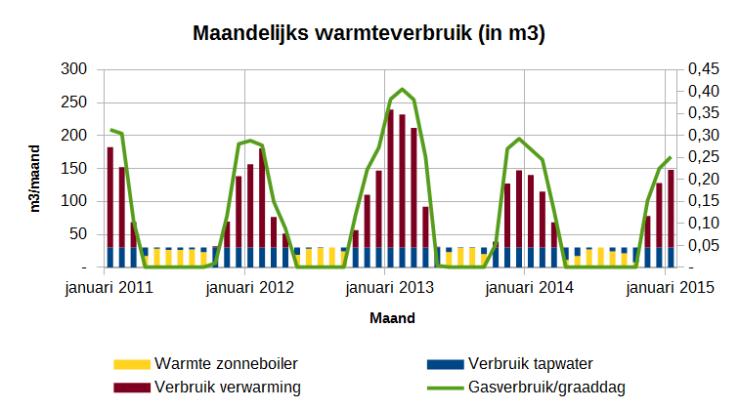Gasverbruik per maand en gasverbruik per graaddag. 2011-2015