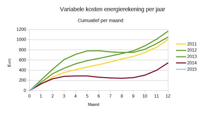 Variabele energiekosten per maand. 2011-2015 vergeleken.