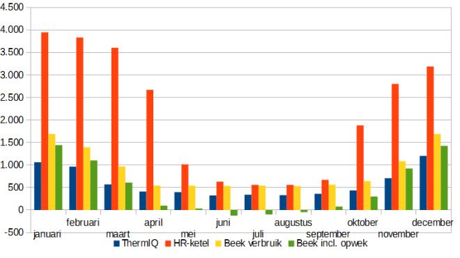 Totaal energieverbruik per maand in kWh. woning met ThermIQ, vs woning HR-ketel, beide vergeleken met maandelijks eigen energieverbruik in 2014