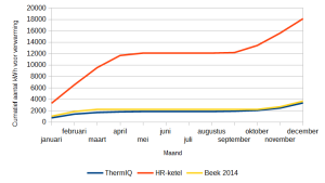 Energieverbruik_vergelijken_thermiq-vs-gas_verwarming_cumulatief