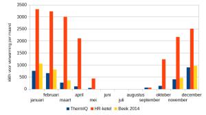 Energieverbruik_vergelijken_thermiq-vs-gas_verwarming_per_maand