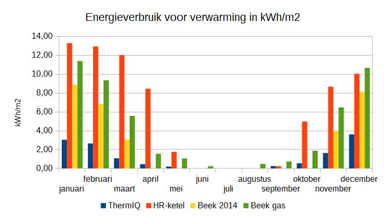 Energieverbruik voor verwarming in kWh/m2 per maand