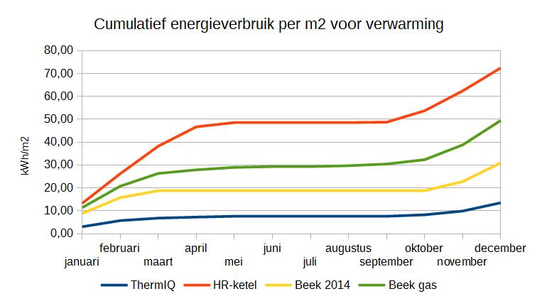 Energieverbruik voor verwarming per maand cumulatief