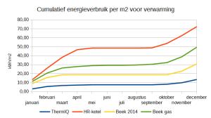 Energieverbruik_vergelijken_thermiq-vs-gas_verwarming_per_maand_per_m2_cumulatief