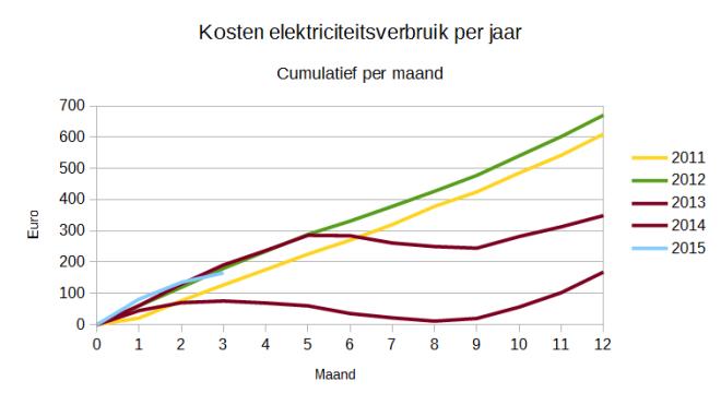 201502_variabele_elektriciteitskosten