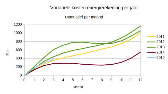 Ontwikkeling variabel energiekosten (cumulatief)