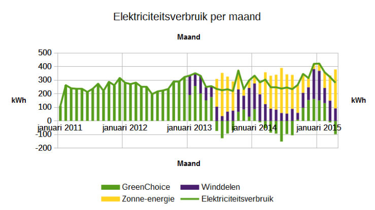 Elektriciteitsverbruik per maand in kWh