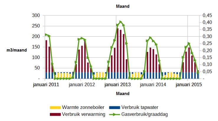 Gasverbruik per maand in m3 en m3/graaddag. Januari 2011 t/m april 2014.
