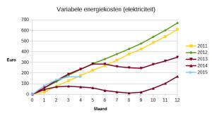 Variabele elektriciteitskosten, cumulatief per maand