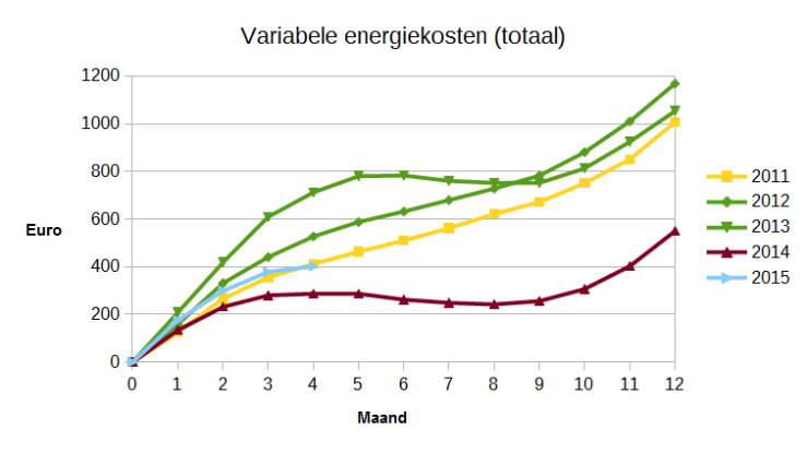 Variabele energiekosten (gas en elektriciteit), cumulatief per maand.