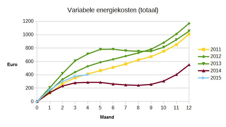 Energieverbruik en -opwekking april2015