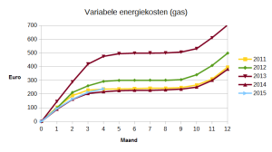 Variabele gaskosten, cumulatief per maand.