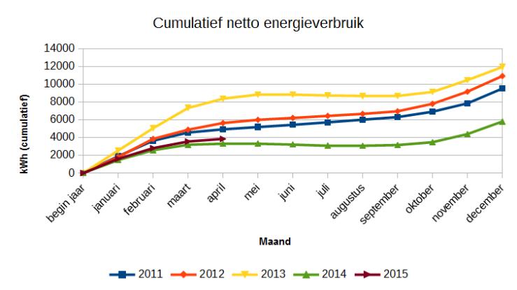 Netto energieverbruik (energieverbruik minus opwekking) in kWh.