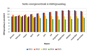 Netto energieverbruik in kWh/graaddag (cumulatief).