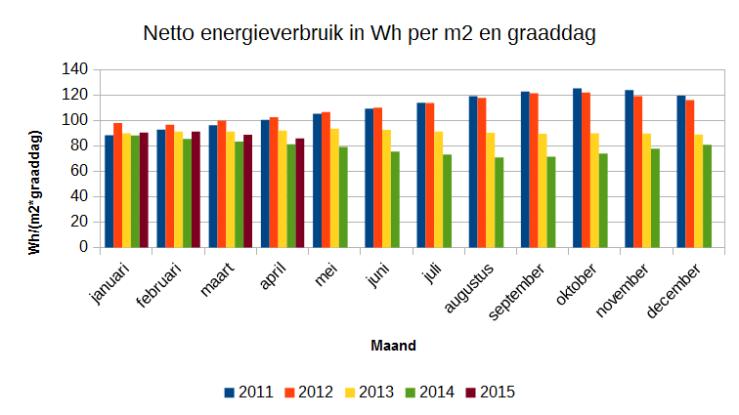 Netto energieverbruik in Wattuur/graaddag per m2 vloeroppervlak.