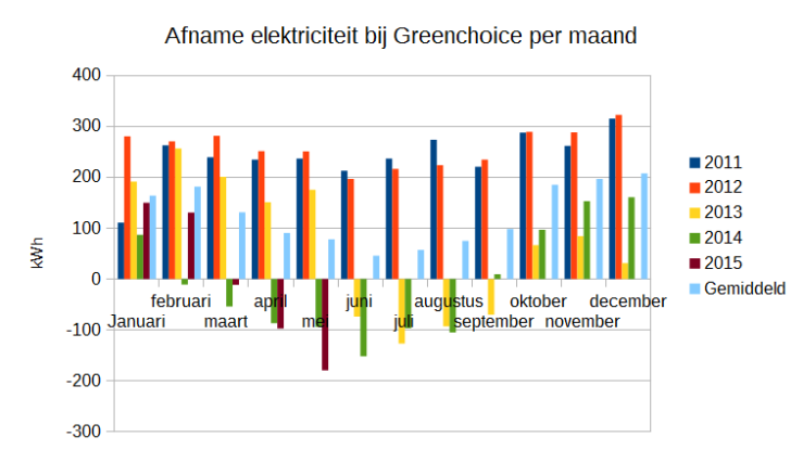 201505_elektriciteitsafname_greenchoice_per_maand