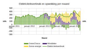 201505_elektriciteitsverbruik_per_maand
