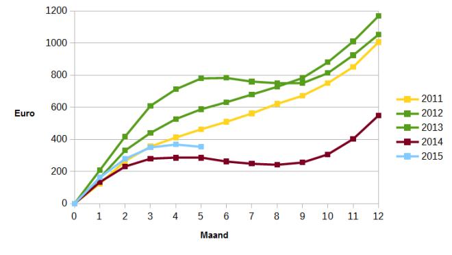 Ontwikkeling kosten gas en elektriciteit (cumulatief)
