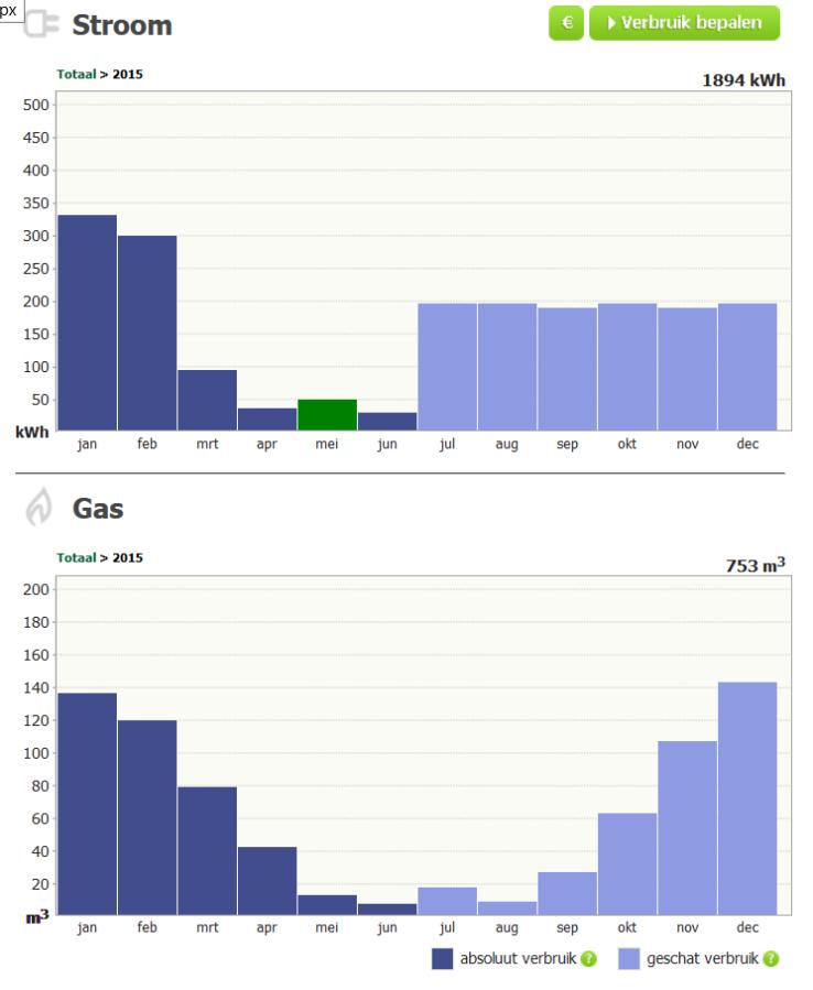 energieverbruik_20150621_greenchoice_schatting