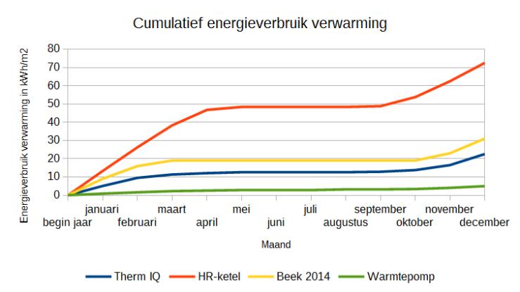Grafiek 1: Energieverbruik van verschillende warmtebronnen vergeleken.