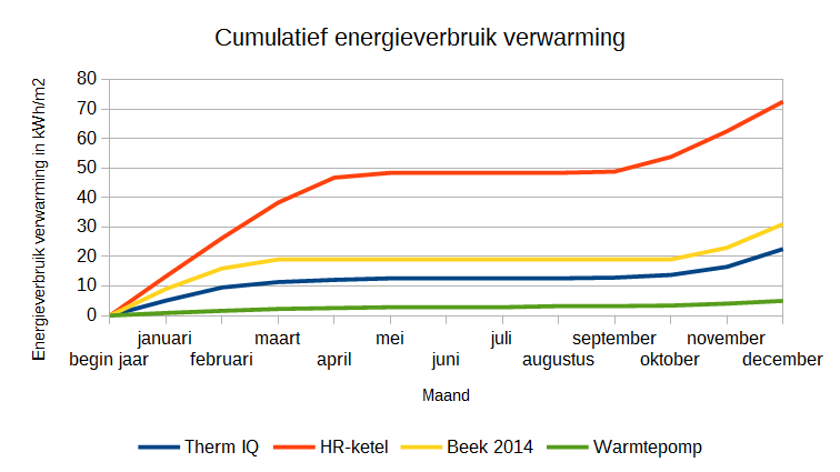Verwarmingsbronnen vergeleken: warmtepomp vs infraroodverwarmings