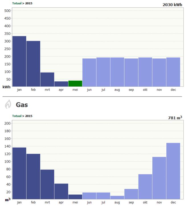 Greenchoice_gas_en_elektriciteitsverbruik_per_maand
