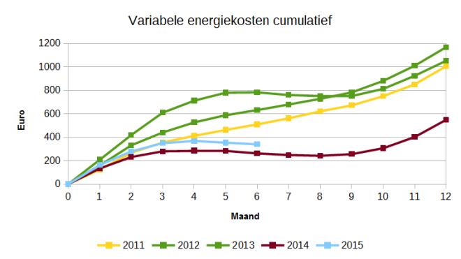 Cumulatieve variabele energiekosten per maand. 2011 t/m 2015