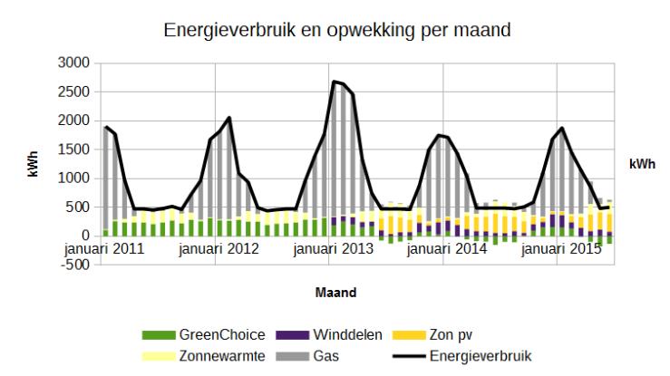 Energieverbruik per maand, omgerekend naar kWh. Voor aardgas heb ik gerekend met 9,77 kWh/m3.