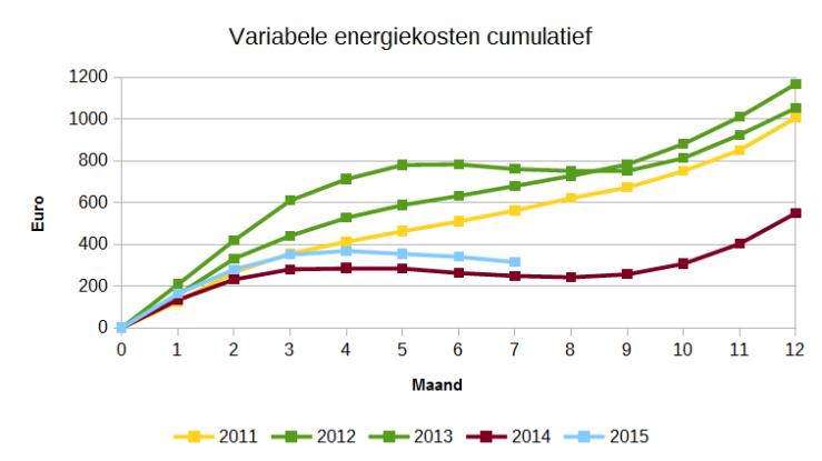Variabele energiekosten cumulatief per maand.