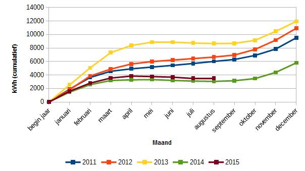 Cumulatief energieverbruik in kWh (2011 - 2015)