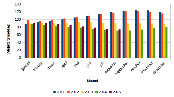 Cumulatief energieverbruik per maand in Wattuur per vierkante meter vloeroppervlak en per graaddag.