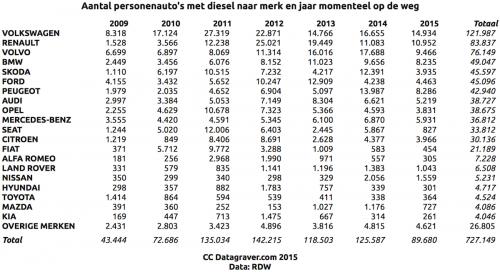 Aantal verkochte diesels naar merk 2009 tot 2015
