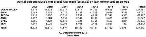 Verkochte diesels, geselecteerde merken.