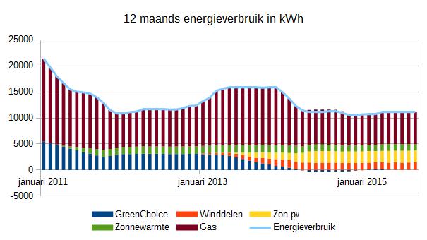 201510_12_maands_energieverbruik_kwh