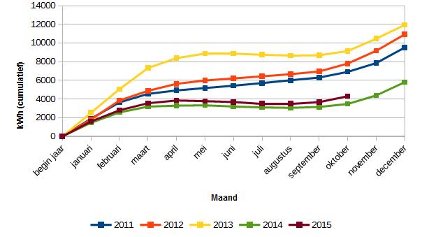 201510_totaal_energieverbruik_kWh_2011-2015