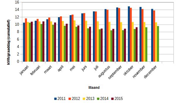 Oktober 2015 energieverbruik enopwekking
