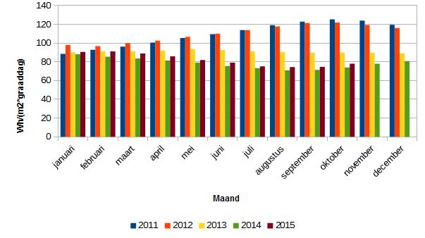 201510_totaal_energieverbruik_kWh_m2_graaddag_2011-2015