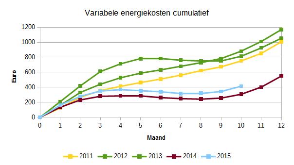 201510_variabele_energierekening_2011-2015