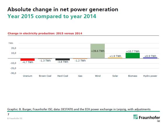 Gastbijdrage:  Duitse elektriciteitsexport was in 2015 wederom meer waard danimport