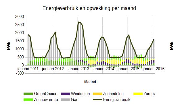 Januari 2016 energieverbruik en opwekking per maand