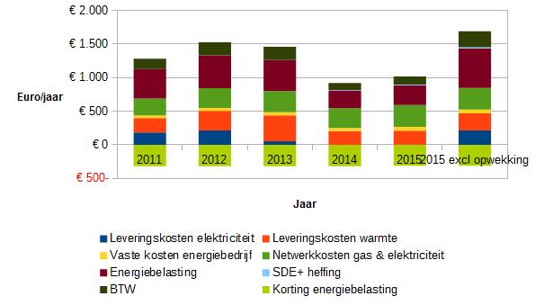 Jaarrekenening_2011-2015_verdeling_naar_kostenpost