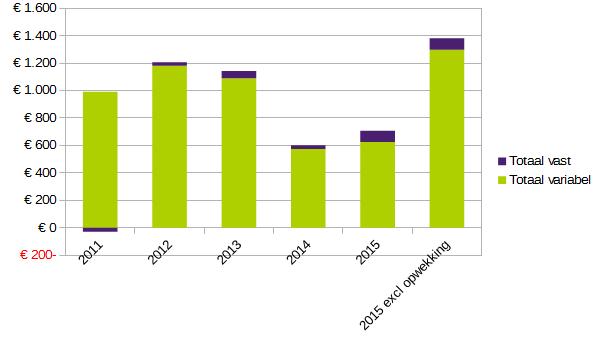 Jaarrekenening_2011-2015_verdeling_vast_variabel