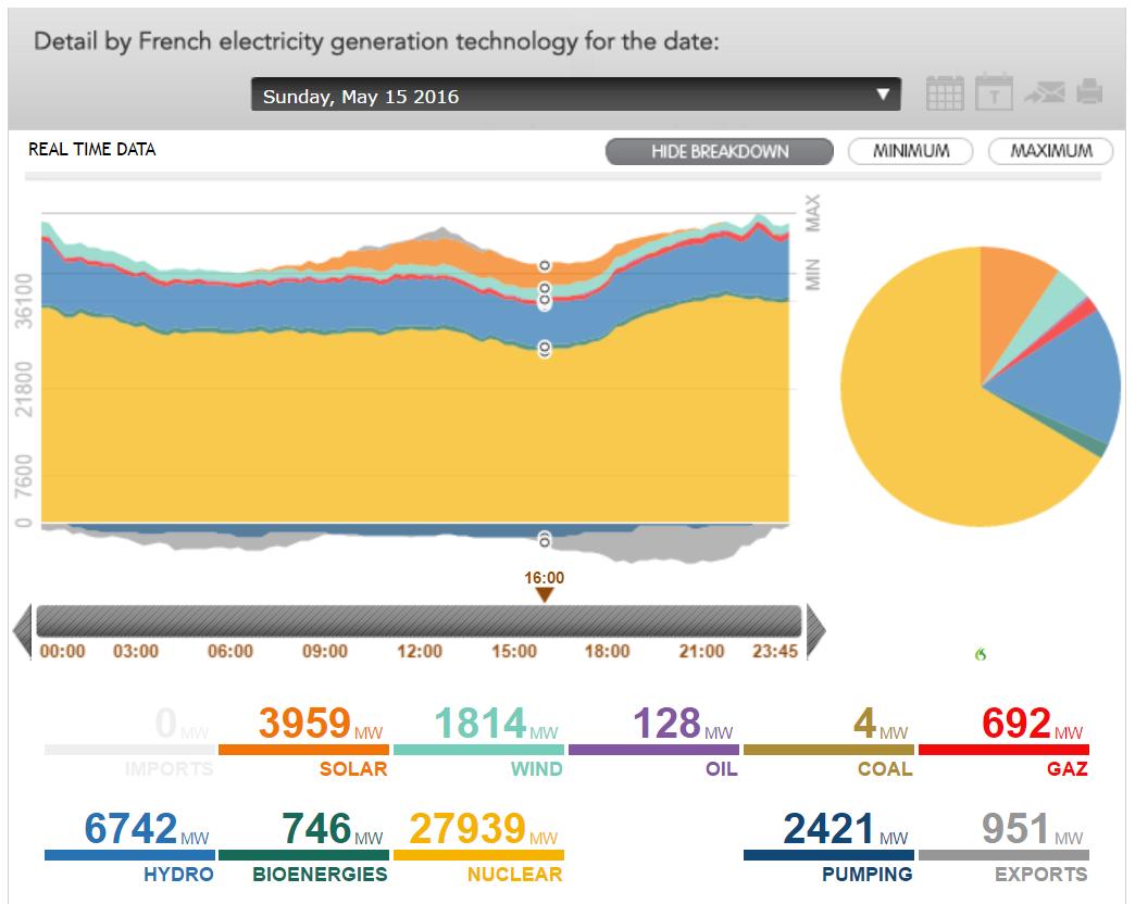Franse_stroomproductie_26 mei