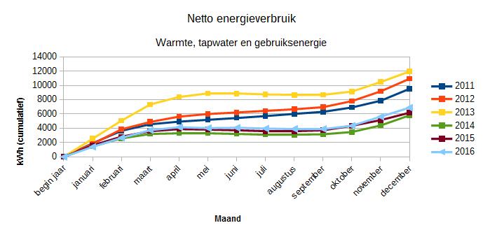 2016_cumulatief_energieverbruik_2011-2016