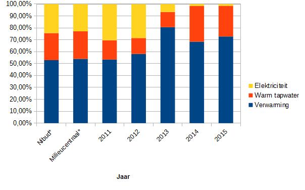 2016_netto_energieverbruik_percentage_per_functie