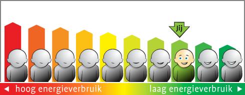 energieverbruik_overall_milieucentraal