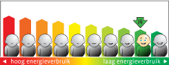 gasverbruik_milieucentraal